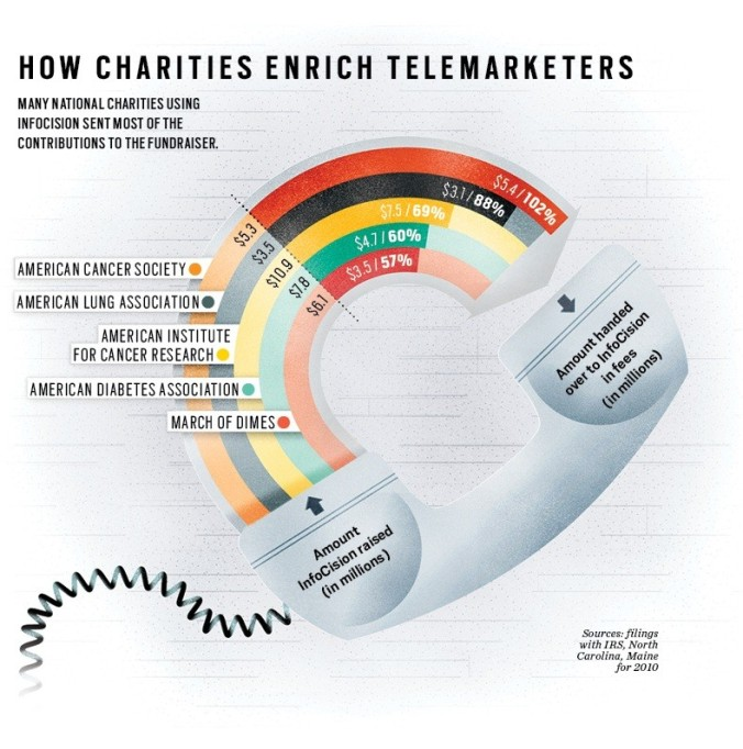 How Charities Enrich Telemarketers